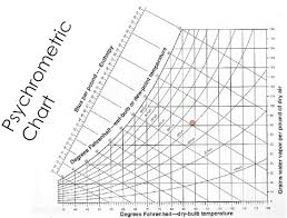 Fahrenheit Psychrometric Chart Psychrometrics Impenetrable Chart Or Path To Understanding