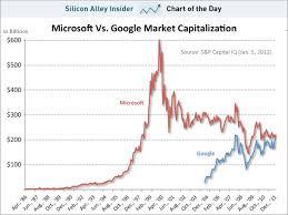 Google About To Overtake Microsoft Market Cap Microsoft