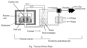 how does a nuclear power plant works? a plus topper power plant single line diagram Power Plant Line Diagram #41