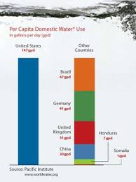 How Much Water Should I Drink A Day Chart All About Drinking Water Precision Nutrition
