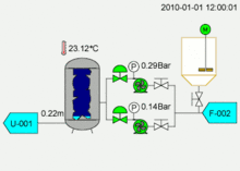 scada typical scada mimic shown as an animation for process plant these are based upon the piping and instrumentation diagram