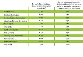 benefits of using marijuana
