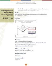 Imm Developmental Milestones Subject Chart Of Early