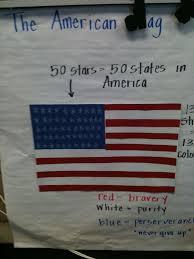 National Symbols Unit American Flag Pictorial Input Chart