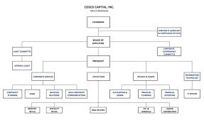 Metro Organization Chart Cosco Capital Inc About Us