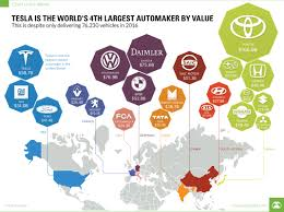 Car Manufacturers Chart Chart Tesla Is The Worlds 4th Largest Auto Maker By Value