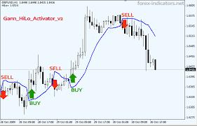 Mt4 Indicator Gann_hilo_activator_v2 Ex4 Forex