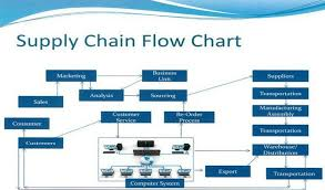 Supply Chain Management Process Flow Chart Www