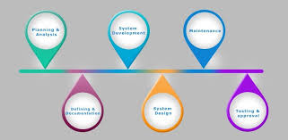 What Is Sdlc A Quick Guide On Sdlc Software Development Life Cycle