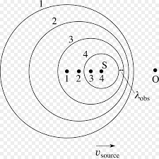 Doppler Effect And Light Doppler Effect Circle Wavefront Sound Dazzling Light