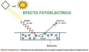 Qué es el efecto fotoeléctrico? - Ondas y Partículas   Energía renovable,  Efecto fotovoltaico, Teoria cuantica