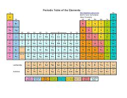 Periodic Table Chart Pdf Download Free Printable Periodic Tables Pdf
