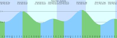 Rose River Australia Tide Chart
