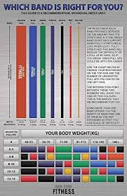 Pull Up Band Assistance Chart Crossfit Bands For Physical Therapy Flexibility Mobility