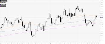 Dxy Chart Us Dollar Index Technical Analysis Dxy Taking A Breather On