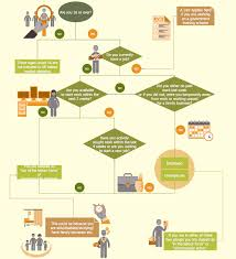75 You Will Love Human Resource Process Flow Chart