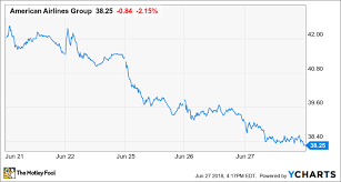 Amr Stock Chart American Airlines Stock Hits A New Multiyear Low But This