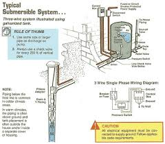 2 wire well pump diagram wiring wiring diagram gallery how to wire a 2 wire submersible well pump at 2 Wire Submersible Well Pump Wiring Diagram