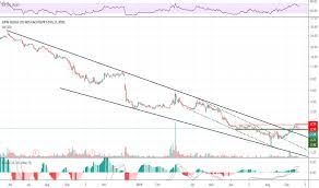 Jps Stock Price And Chart Nyse Jps Tradingview