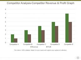 Competitor Analysis Competitor Revenue And Profit Graph Ppt