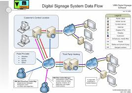System Data Flow Chart Vmn System Data Flow Diagram Vivid Media Networks