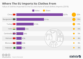Chart Where The Eu Imports Its Clothes From Statista