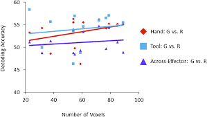 Hart Chart Decoding Decoding The Neural Mechanisms Of Human Tool Use Elife