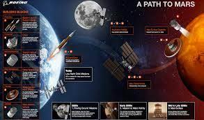 Humanos a Marte: estado de los planes para poner un astronauta sobre el  planeta rojo - Eureka
