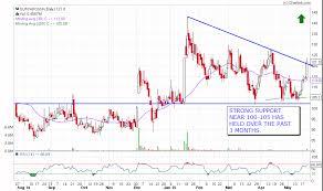 Nse India Chart Financial Markets Algorithms Surya Roshni Nse India Bulls