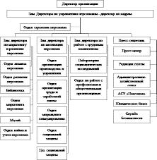 Курсовая работа Исследование системы управления персоналом на  Курсовая работа Исследование системы управления персоналом на предприятии