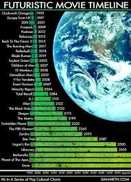 Endomental Futuristic Movie Chart