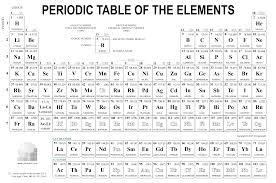 Periodic Table Chart Pdf Download Chemistry Images Gallery