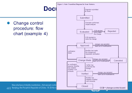 Document Control Procedure Flow Chart Change Control Luisa Stoppa Ppt Video Online Download