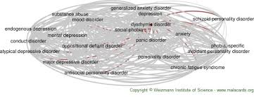Dysthymic Disorder Disease Malacards Research Articles