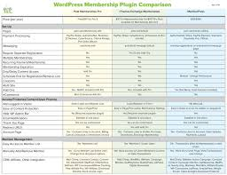 choosing a membership plugin and setting up your membership site choosing the right membership plugin