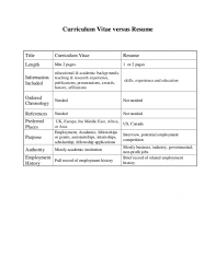 Bistrun Cv Vs Resume What Is The Difference Examples