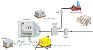 wiring diagram emergency generator wiring image facility generator wiring diagrams facility auto wiring diagram on wiring diagram emergency generator