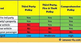 Car Insurance Comparison Chart Third Party Car Insurance Third Party Fire And Theft Car