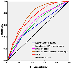 Framingham Risk Score Chart Comparison Between Metabolic Syndrome And The Framingham