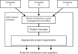 project management chart template a joint venture organization project management chart template