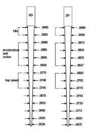 Su Needle Chart Mini Sw Em Su Carburetors