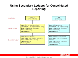 French Statutory Chart Of Accounts Copyright 2007 Oracle All Rights Reserved Using