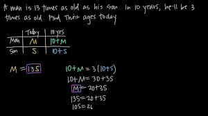 ideas of age word problems as a system of two equations kristakingmath about algebra word problems
