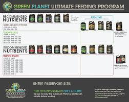 Current Culture Feeding Chart Feeding Generator Greenplanet Ltd Inc