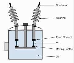 oil circuit breaker bulk oil and minimum oil circuit breaker Circuit Breaker Diagram plain break oil circuit breaker circuit breaker diagram template