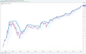 Stock Market 52 Week Chart Buy High Sell Higher What Must A Stock Do To Rise 10 000