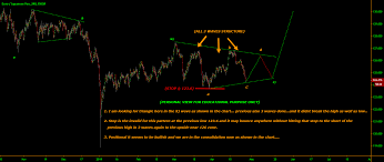 May Be A Triangle In X Wave As A Bullish To Previous High