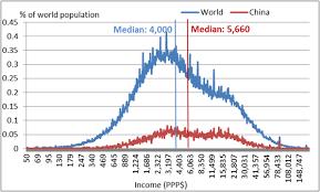 Chinas Contribution To Reducing Global Income Inequality Piie