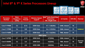 Intel Chipset Chart Intel Launches New Z390 Chipset 9th Gen Core Cpus Incoming