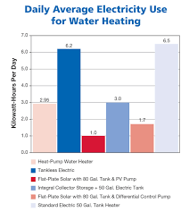 How Does A Heat Pump Heat Heat Pump Water Heaters Home Power Magazine